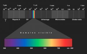 spectre du visible