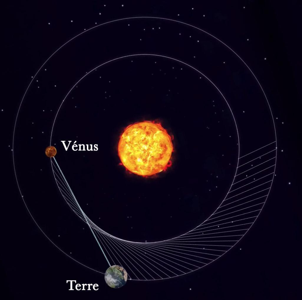 Cardioïde 1, la magie de l'amour resprésentée dans notre système solaire, la danse cosmique entre Vénus, la Terre et le Soleil