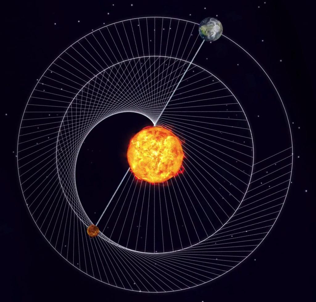 Cardioïde 2, la magie de l'amour resprésentée dans notre système solaire, la danse cosmique entre Vénus, la Terre et le Soleil