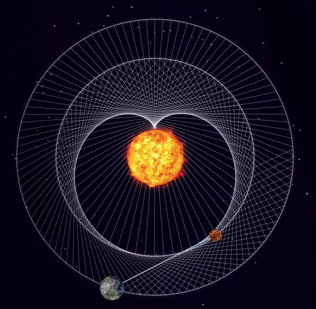 Cardioïde 3, la magie de l'amour resprésentée dans notre système solaire, la danse cosmique entre Vénus, la Terre et le Soleil